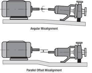 Misalignment causing vibrations